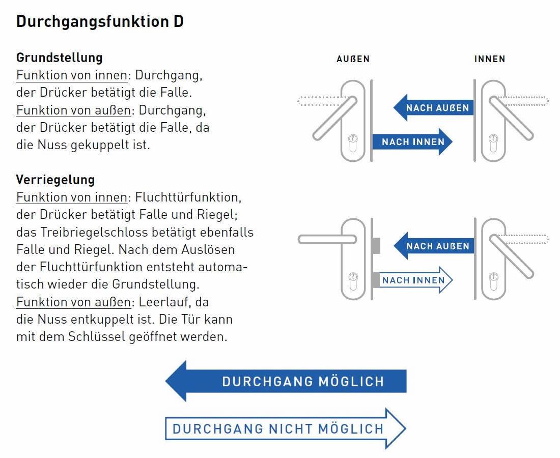 Panik-D-Funktion Durchgangsfunktion