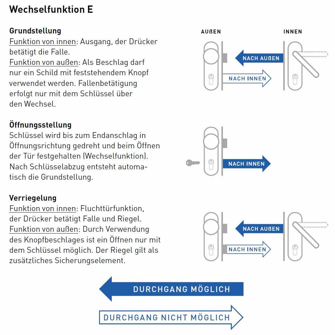Panik-E-Funktion Wechselfunktion