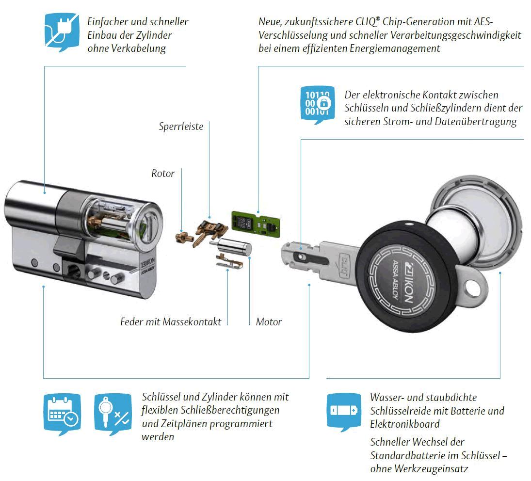 Elektronischer Schließzylinder ohne Batterie